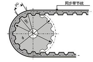 同步轮外径、节径示意图