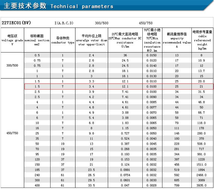 【零剪金龙羽意思BVR1.5平方家装家用电线dg什么是电线图纸中图片