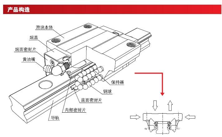 CSK直线导轨产品构造