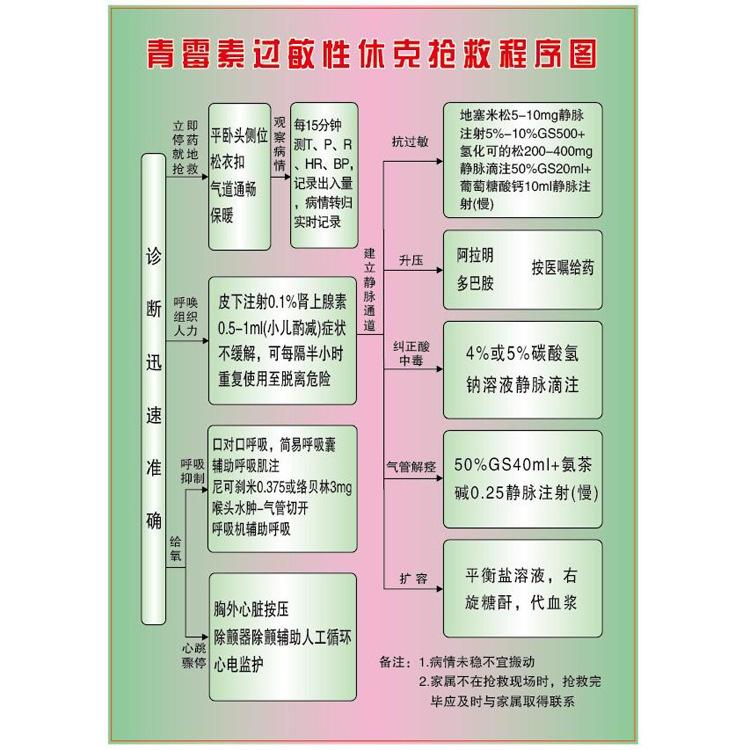 【供应 医用产前出血抢救程序图挂图 急性上消