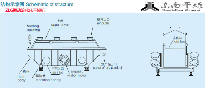 流化床结构示意图