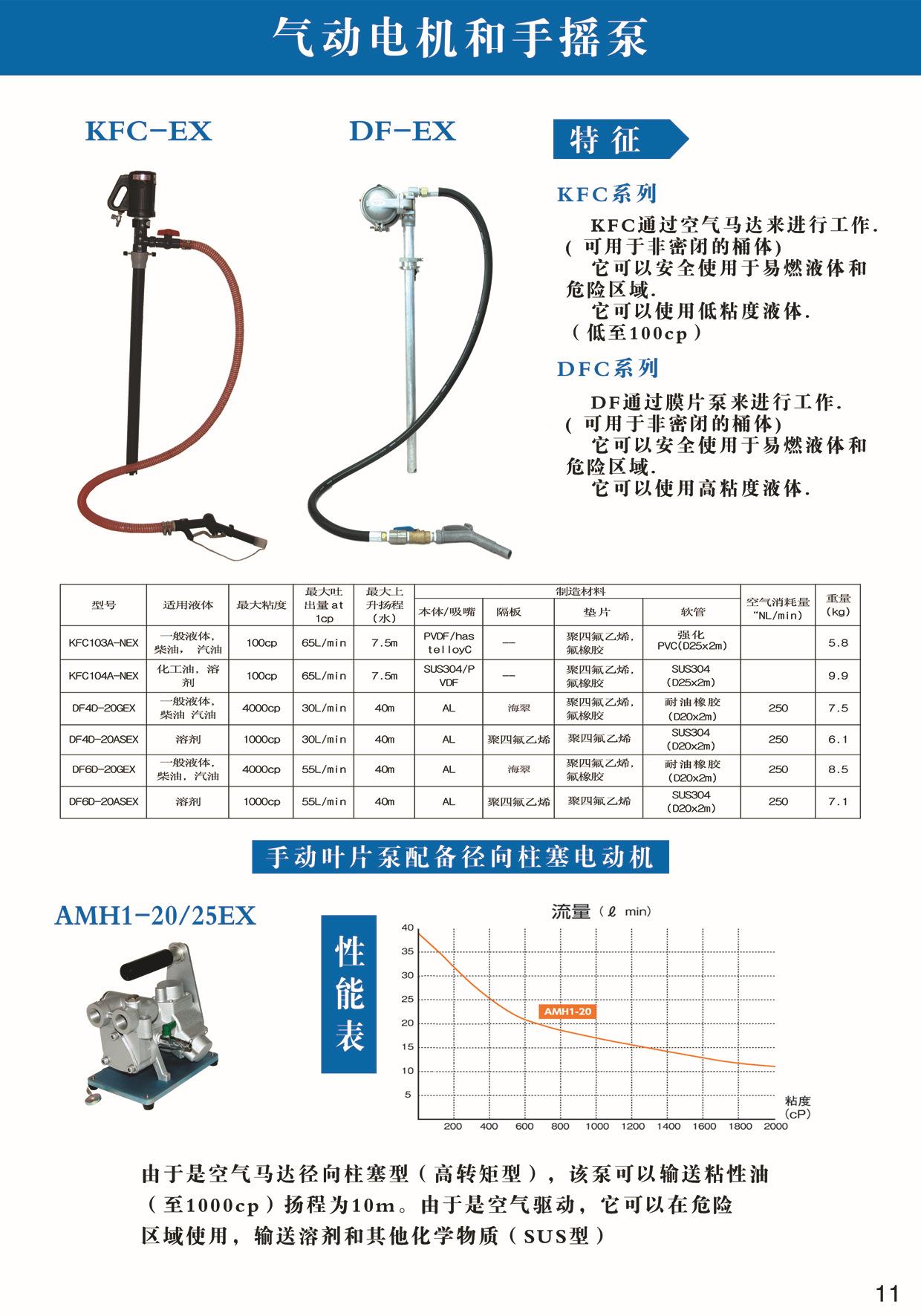 AQUASYSTEM/安跨 气动电机和手摇泵 DF4D-20ASEX