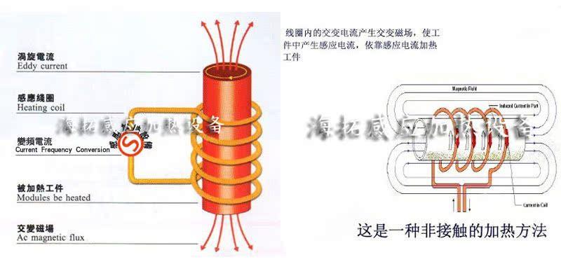 感应线圈加热原理2